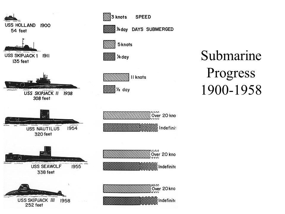 Submarine Progress 1900-1958