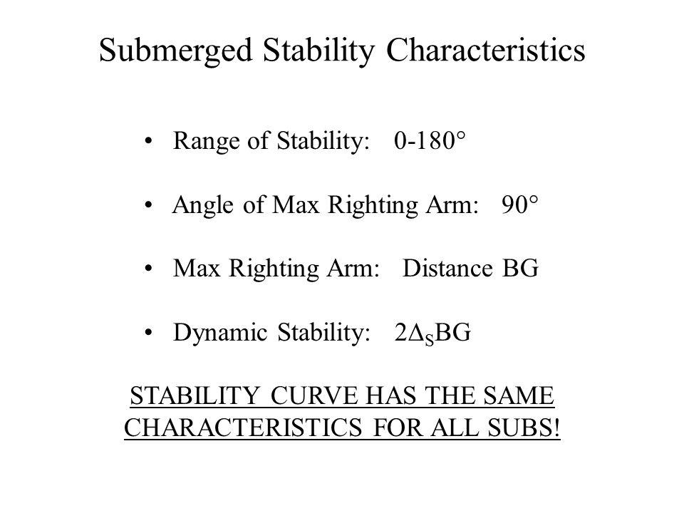 Submerged Stability Characteristics Range of Stability: 0-180° Angle of Max Righting Arm: 90° Max Righting Arm: Distance BG Dynamic Stability: 2  S B