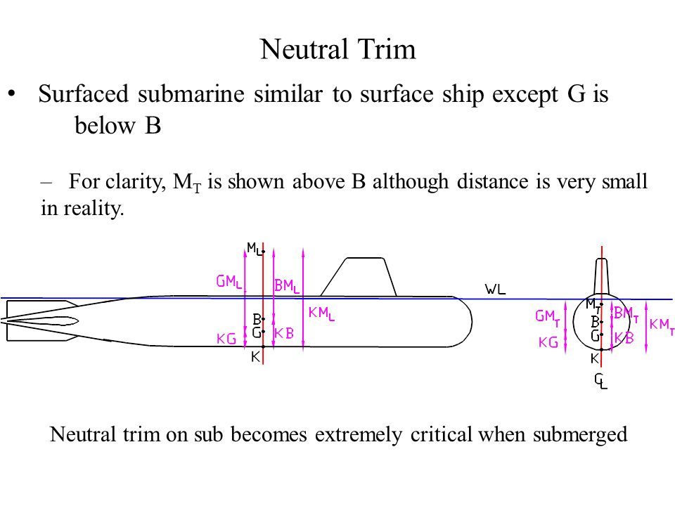 Neutral Trim Surfaced submarine similar to surface ship except G is below B – For clarity, M T is shown above B although distance is very small in rea
