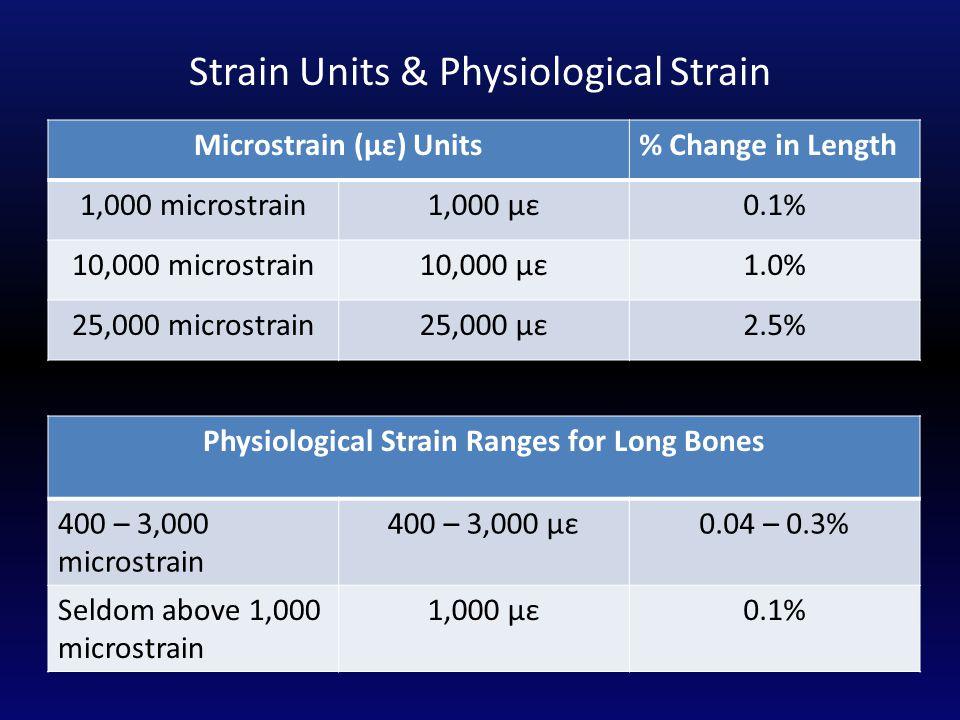 Strain Units & Physiological Strain Microstrain (με) Units% Change in Length 1,000 microstrain1,000 με0.1% 10,000 microstrain10,000 με1.0% 25,000 microstrain25,000 με2.5% Physiological Strain Ranges for Long Bones 400 – 3,000 microstrain 400 – 3,000 με0.04 – 0.3% Seldom above 1,000 microstrain 1,000 με0.1%