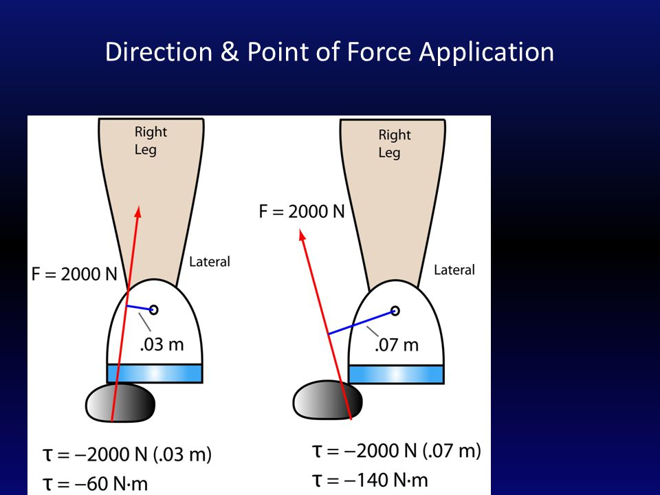 Direction & Point of Force Application