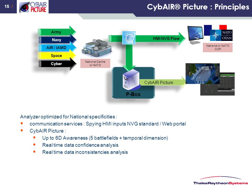 15 / CybAIR® Picture : Principles P-Box Analyzer optimized for National specificities :  communication services : Spying HMI inputs NVG standard / We