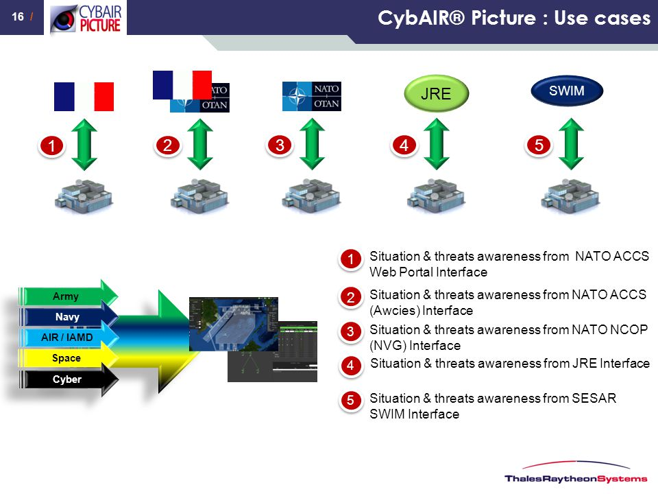 16 / CybAIR® Picture : Use cases Situation & threats awareness from NATO ACCS Web Portal Interface 1 1 Situation & threats awareness from NATO ACCS (A