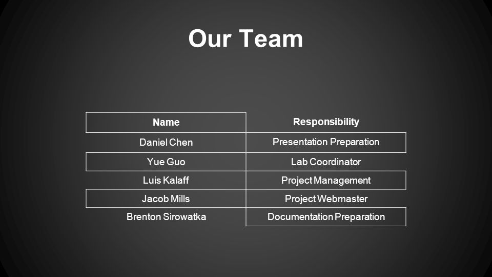 Our Team Name Responsibility Daniel Chen Presentation Preparation Yue GuoLab Coordinator Luis KalaffProject Management Jacob MillsProject Webmaster Brenton SirowatkaDocumentation Preparation