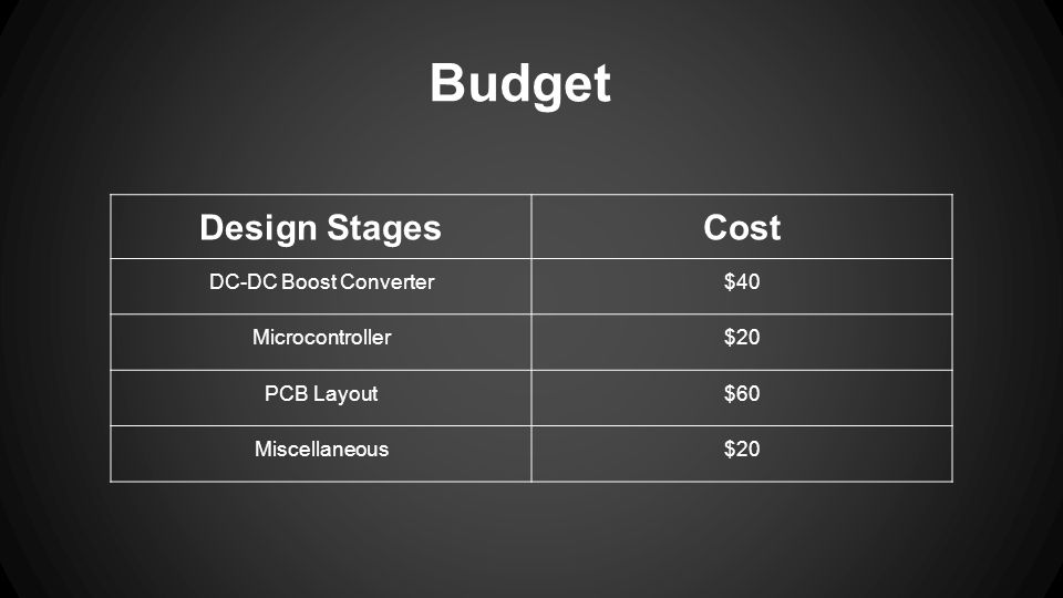 Budget Design StagesCost DC-DC Boost Converter$40 Microcontroller$20 PCB Layout$60 Miscellaneous$20