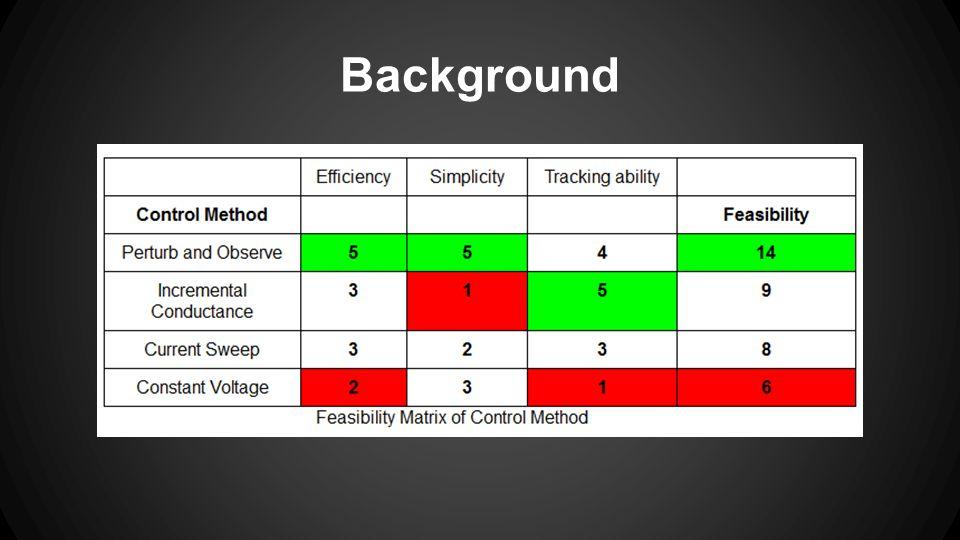 Gantt Chart Tasks