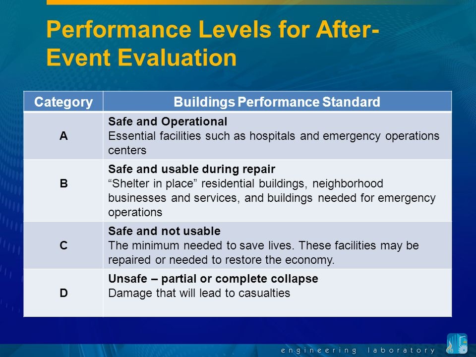Performance Levels for After- Event Evaluation CategoryBuildings Performance Standard A Safe and Operational Essential facilities such as hospitals and emergency operations centers B Safe and usable during repair Shelter in place residential buildings, neighborhood businesses and services, and buildings needed for emergency operations C Safe and not usable The minimum needed to save lives.
