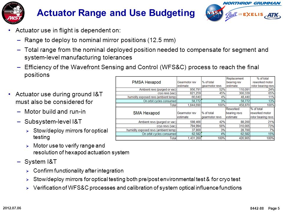 8442-88 Page 5 2012.07.06 Actuator Range and Use Budgeting Actuator use in flight is dependent on: –Range to deploy to nominal mirror positions (12.5