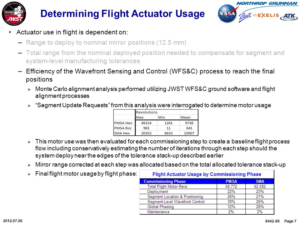 8442-88 Page 7 2012.07.06 Determining Flight Actuator Usage Actuator use in flight is dependent on: –Range to deploy to nominal mirror positions (12.5