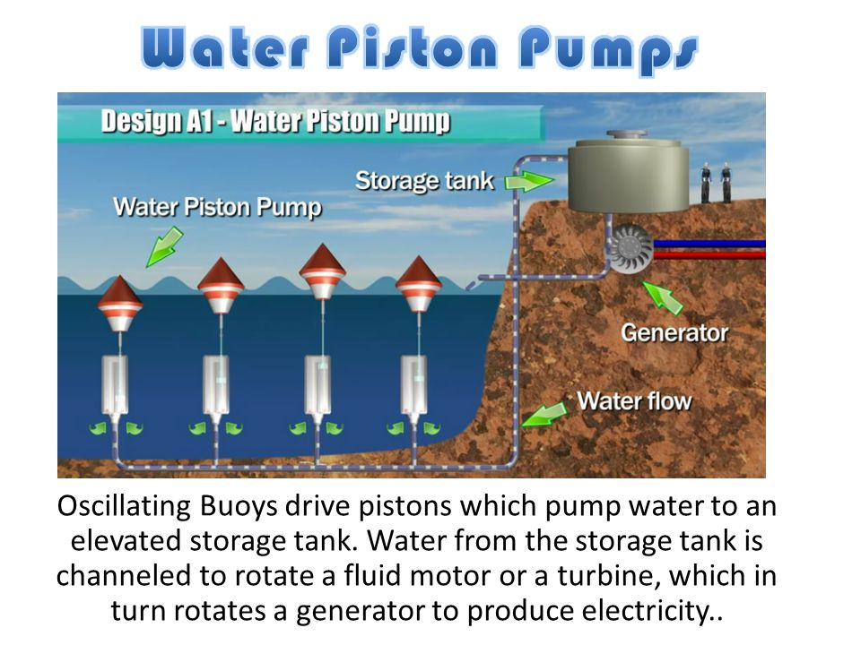 Oscillating Buoys drive pistons which pump water to an elevated storage tank. Water from the storage tank is channeled to rotate a fluid motor or a tu