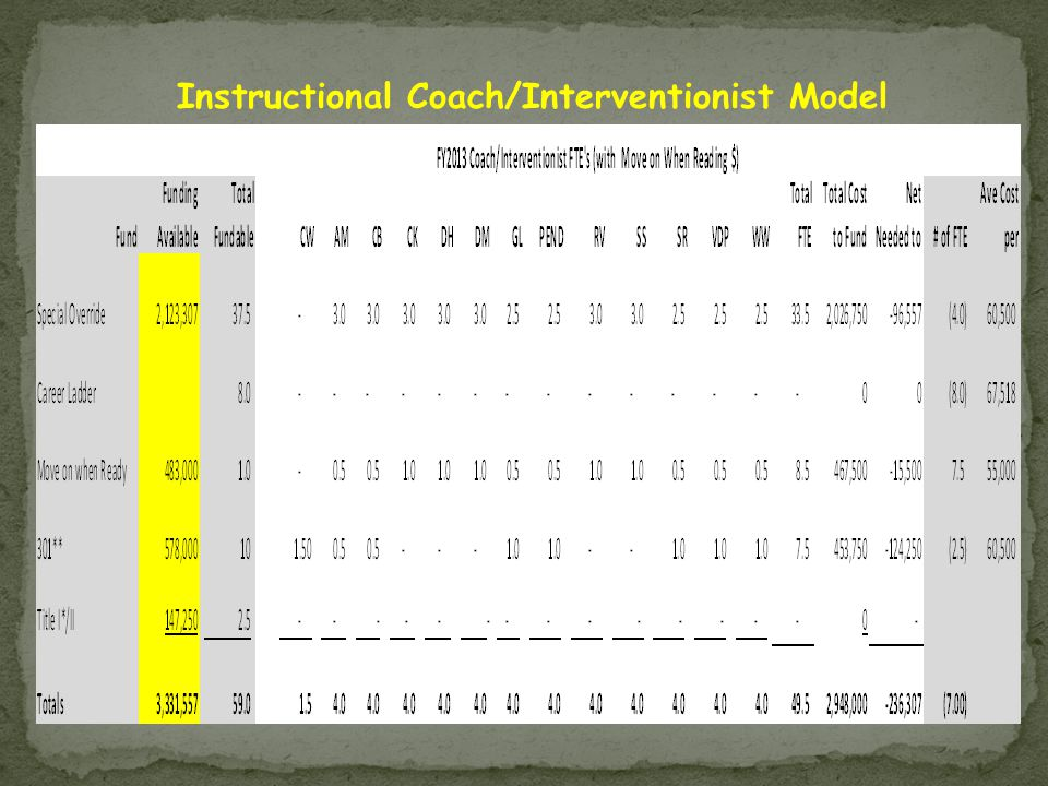 Instructional Coach/Interventionist Model