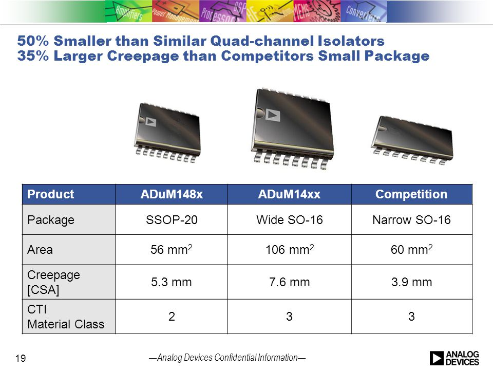 — Analog Devices Confidential Information — 50% Smaller than Similar Quad-channel Isolators 35% Larger Creepage than Competitors Small Package Product