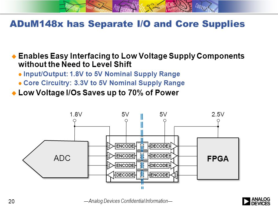 — Analog Devices Confidential Information — ADuM148x has Separate I/O and Core Supplies  Enables Easy Interfacing to Low Voltage Supply Components wi