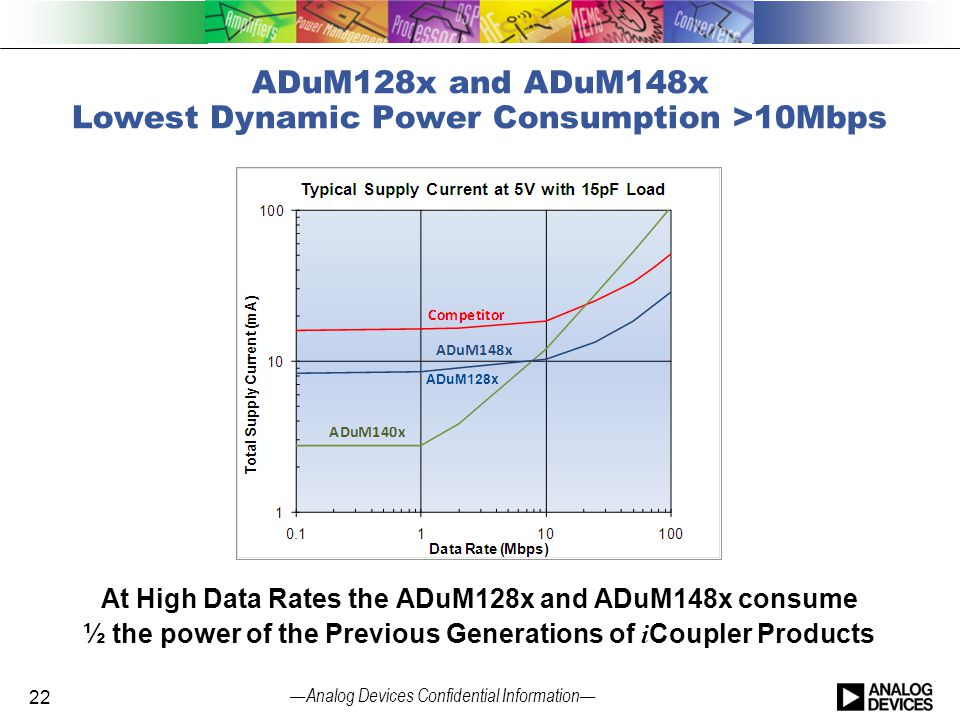 — Analog Devices Confidential Information — ADuM128x and ADuM148x Lowest Dynamic Power Consumption >10Mbps 22 ADuM128x At High Data Rates the ADuM128x