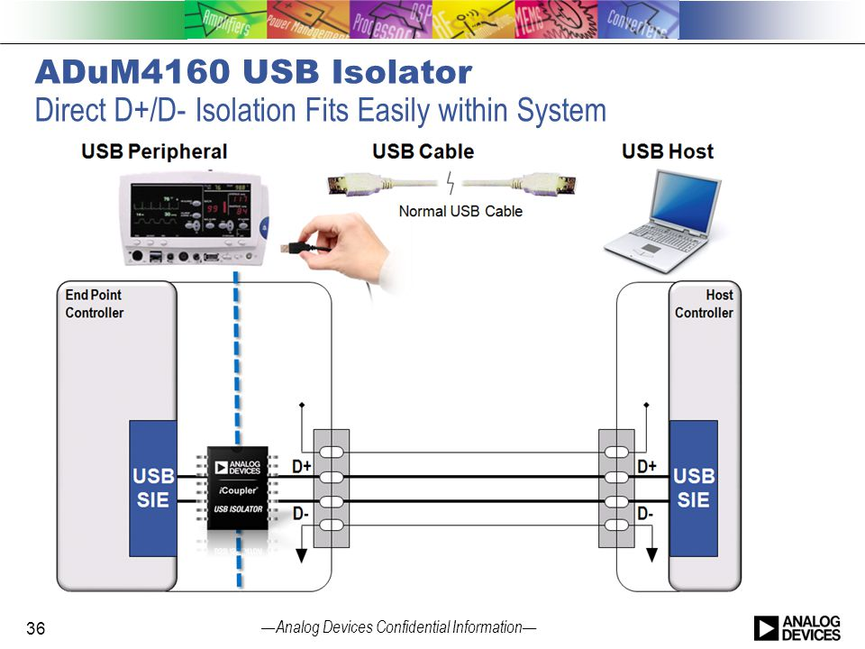 — Analog Devices Confidential Information — ADuM4160 USB Isolator Direct D+/D- Isolation Fits Easily within System 36