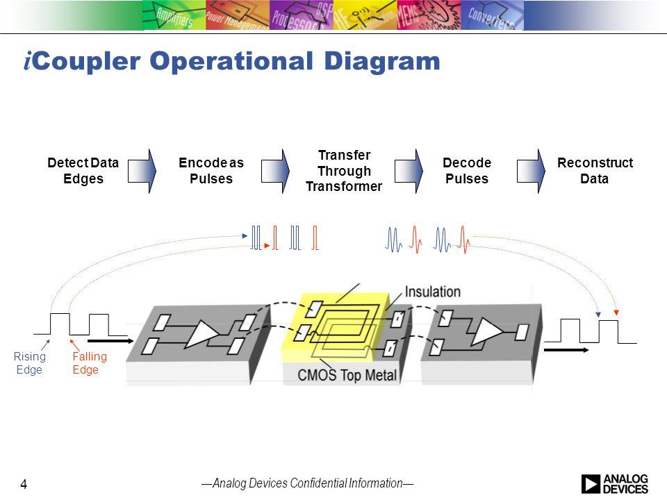 — Analog Devices Confidential Information — i Coupler Operational Diagram Transfer Through Transformer Detect Data Edges Encode as Pulses Rising Edge