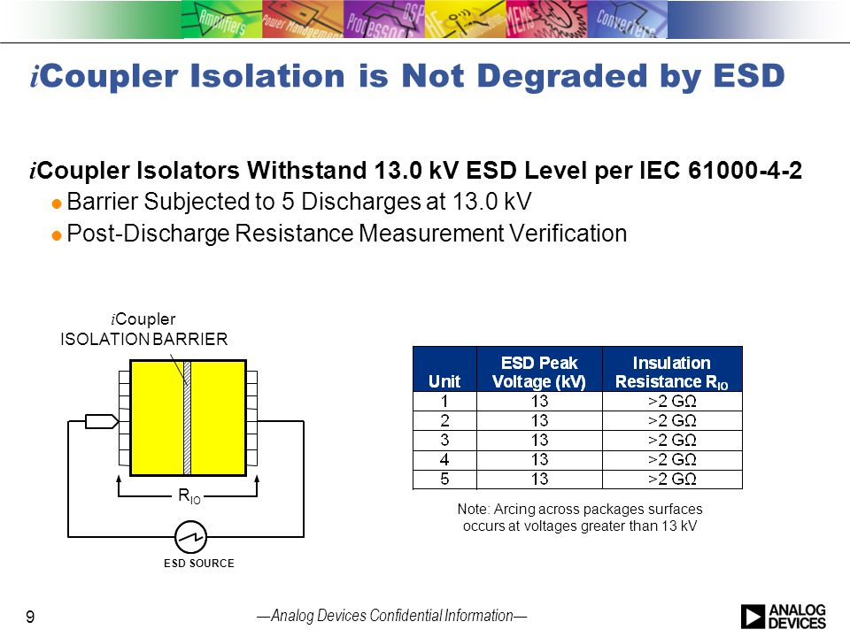 — Analog Devices Confidential Information — i Coupler Isolation is Not Degraded by ESD i Coupler Isolators Withstand 13.0 kV ESD Level per IEC 61000-4