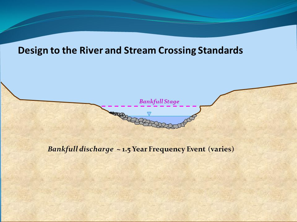 Design to the River and Stream Crossing Standards Bankfull Stage Bankfull discharge ~ 1.5 Year Frequency Event (varies)