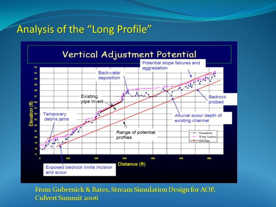 From Gubernick & Bates, Stream Simulation Design for AOP, Culvert Summit 2006 Analysis of the Long Profile