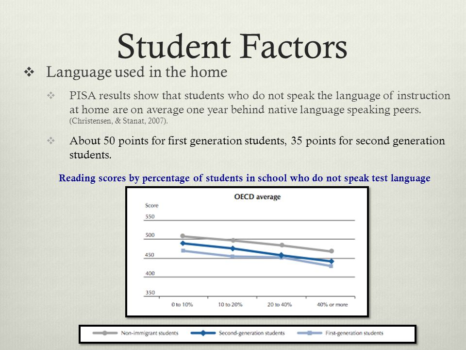 Student Factors  Language used in the home  PISA results show that students who do not speak the language of instruction at home are on average one year behind native language speaking peers.