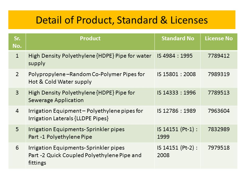 Detail of Product, Standard & Licenses Sr.No.