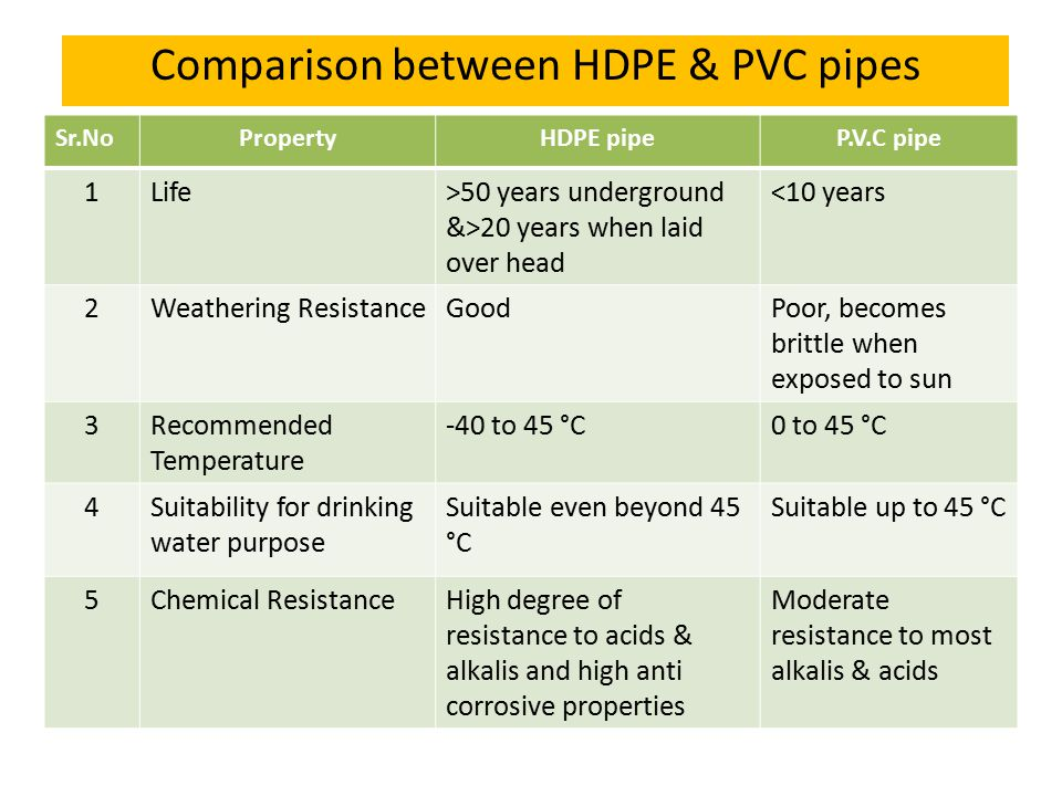Comparison between HDPE & PVC pipes Sr.NoPropertyHDPE pipeP.V.C pipe 1Life>50 years underground &>20 years when laid over head <10 years 2Weathering ResistanceGoodPoor, becomes brittle when exposed to sun 3Recommended Temperature -40 to 45 °C0 to 45 °C 4Suitability for drinking water purpose Suitable even beyond 45 °C Suitable up to 45 °C 5Chemical ResistanceHigh degree of resistance to acids & alkalis and high anti corrosive properties Moderate resistance to most alkalis & acids