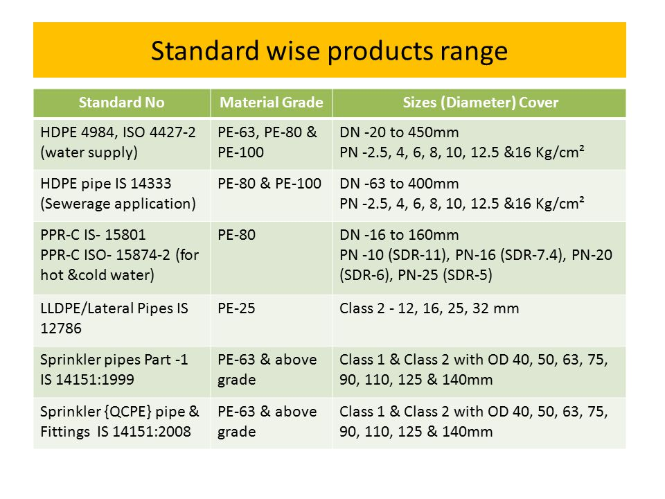 Standard wise products range Standard NoMaterial Grade Sizes (Diameter) Cover HDPE 4984, ISO 4427-2 (water supply) PE-63, PE-80 & PE-100 DN -20 to 450mm PN -2.5, 4, 6, 8, 10, 12.5 &16 Kg/cm² HDPE pipe IS 14333 (Sewerage application) PE-80 & PE-100DN -63 to 400mm PN -2.5, 4, 6, 8, 10, 12.5 &16 Kg/cm² PPR-C IS- 15801 PPR-C ISO- 15874-2 (for hot &cold water) PE-80DN -16 to 160mm PN -10 (SDR-11), PN-16 (SDR-7.4), PN-20 (SDR-6), PN-25 (SDR-5) LLDPE/Lateral Pipes IS 12786 PE-25Class 2 - 12, 16, 25, 32 mm Sprinkler pipes Part -1 IS 14151:1999 PE-63 & above grade Class 1 & Class 2 with OD 40, 50, 63, 75, 90, 110, 125 & 140mm Sprinkler {QCPE} pipe & Fittings IS 14151:2008 PE-63 & above grade Class 1 & Class 2 with OD 40, 50, 63, 75, 90, 110, 125 & 140mm