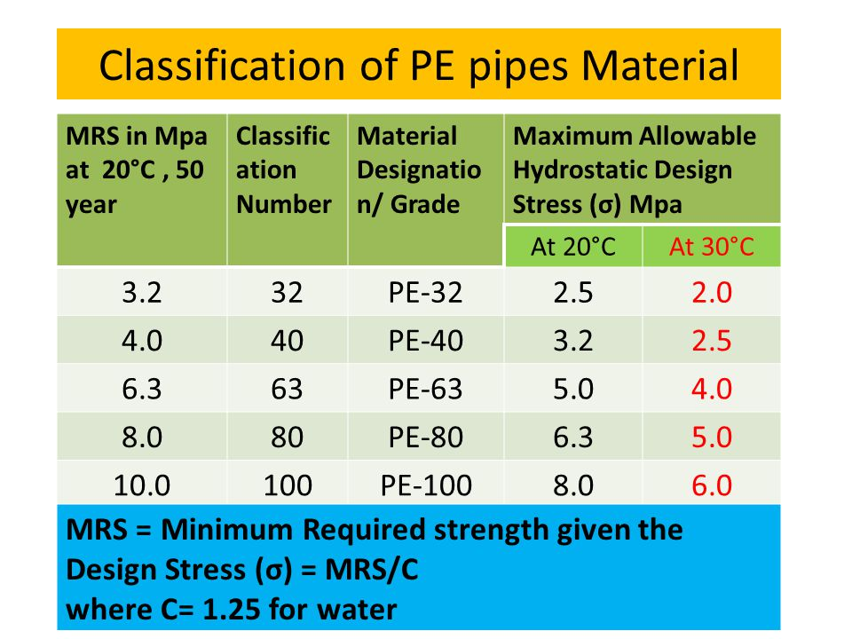 Classification of PE pipes Material MRS in Mpa at 20°C, 50 year Classific ation Number Material Designatio n/ Grade Maximum Allowable Hydrostatic Design Stress (σ) Mpa At 20°CAt 30°C 3.232PE-322.52.0 4.040PE-403.22.5 6.363PE-635.04.0 8.080PE-806.35.0 10.0100PE-1008.06.0 MRS = Minimum Required strength given the Design Stress (σ) = MRS/C where C= 1.25 for water