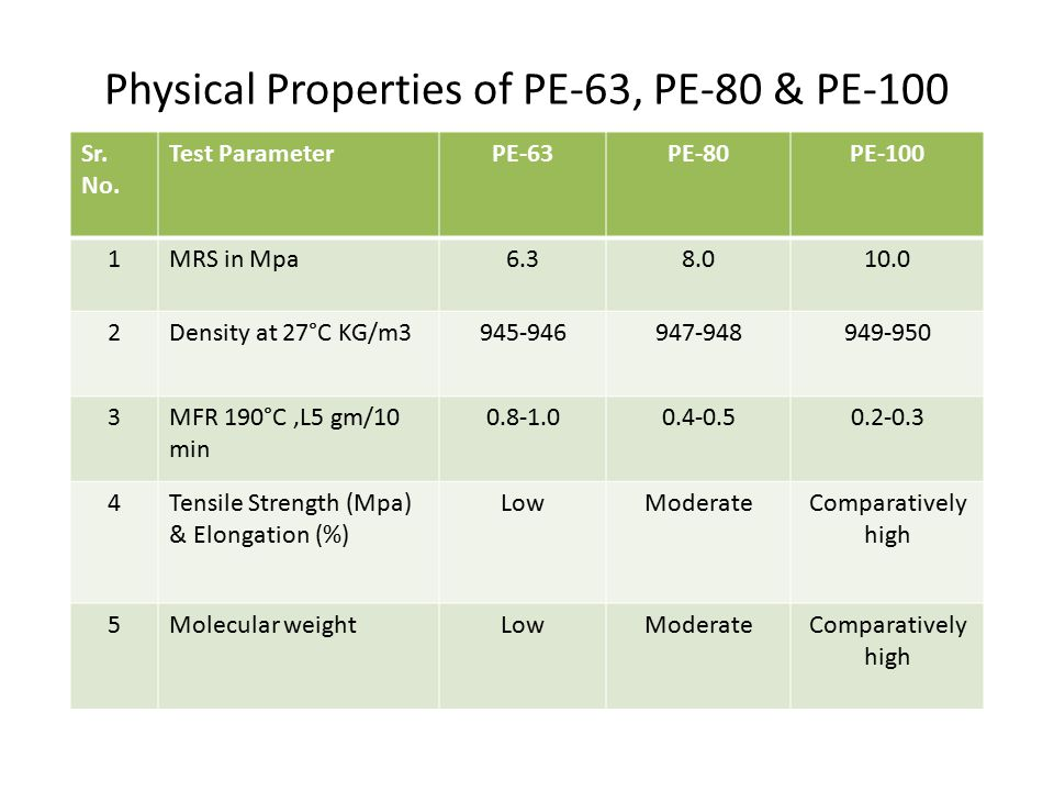Physical Properties of PE-63, PE-80 & PE-100 Sr.No.