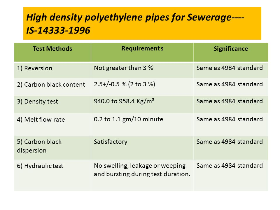 High density polyethylene pipes for Sewerage---- IS-14333-1996 Test MethodsRequirement sSignificance 1) ReversionNot greater than 3 %Same as 4984 standard 2) Carbon black content2.5+/-0.5 % (2 to 3 %)Same as 4984 standard 3) Density test940.0 to 958.4 Kg/m³Same as 4984 standard 4) Melt flow rate0.2 to 1.1 gm/10 minuteSame as 4984 standard 5) Carbon black dispersion SatisfactorySame as 4984 standard 6) Hydraulic testNo swelling, leakage or weeping and bursting during test duration.