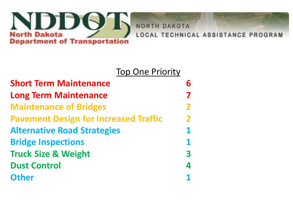 Top One Priority Short Term Maintenance6 Long Term Maintenance7 Maintenance of Bridges2 Pavement Design for Increased Traffic2 Alternative Road Strategies1 Bridge Inspections1 Truck Size & Weight3 Dust Control4 Other1