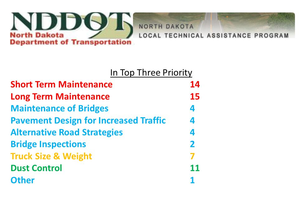 In Top Three Priority Short Term Maintenance14 Long Term Maintenance15 Maintenance of Bridges4 Pavement Design for Increased Traffic4 Alternative Road Strategies4 Bridge Inspections2 Truck Size & Weight7 Dust Control11 Other 1