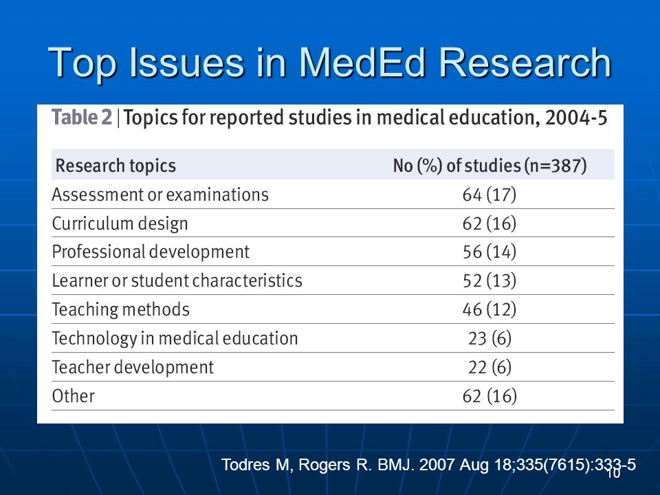 Top Issues in MedEd Research Todres M, Rogers R. BMJ. 2007 Aug 18;335(7615):333-510