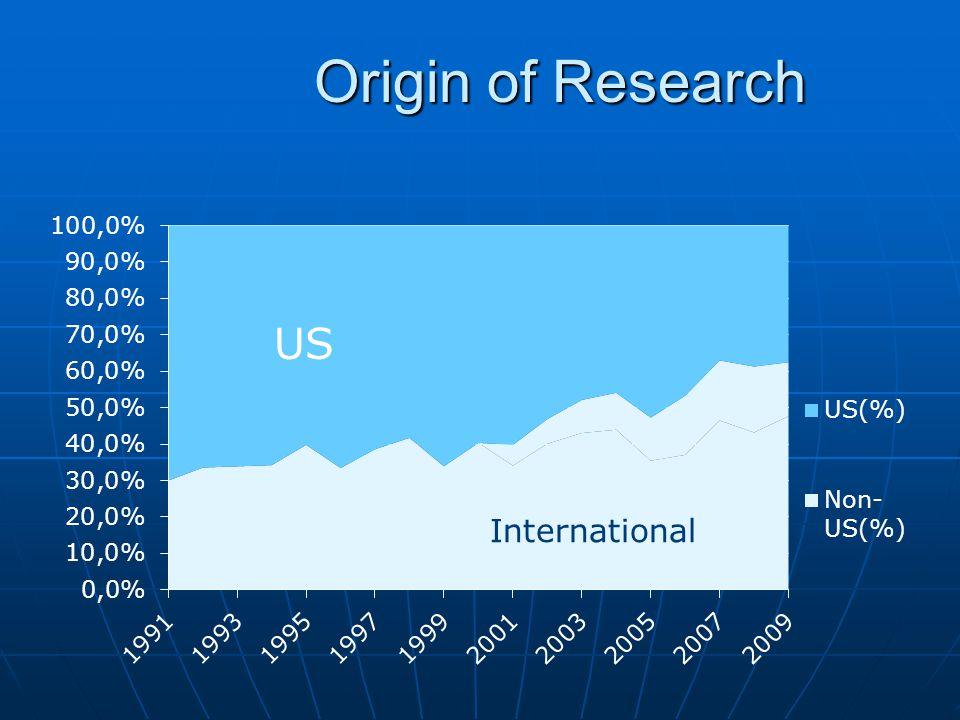 Origin of Research US International