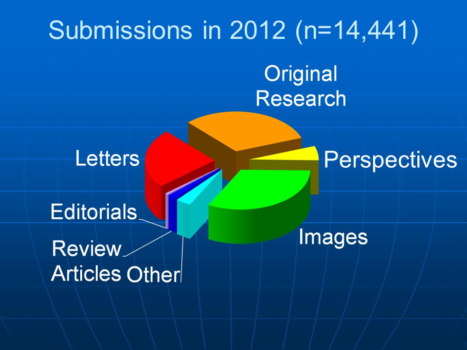 Submissions in 2012 (n=14,441) Perspectives