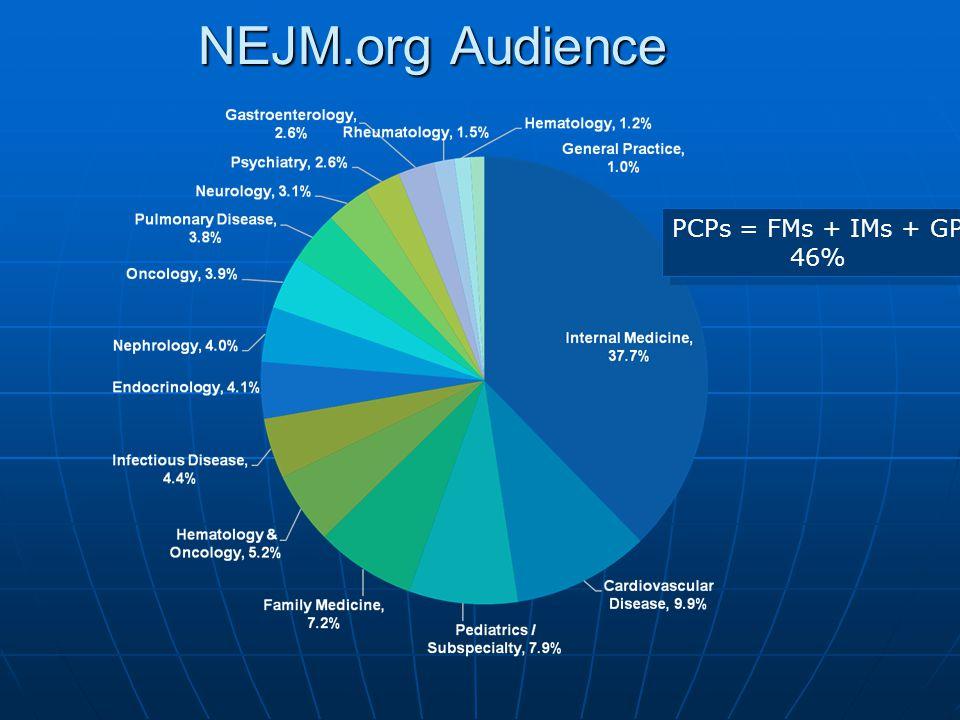 NEJM.org Audience PCPs = FMs + IMs + GP 46% PCPs = FMs + IMs + GP 46%