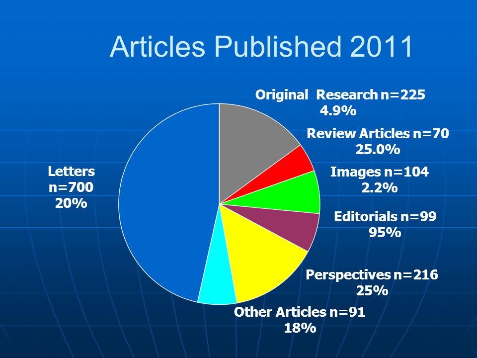 Articles Published 2011 Original Research n=225 4.9% Letters n=700 20% Review Articles n=70 25.0% Images n=104 2.2% Other Articles n=91 18% Editorials