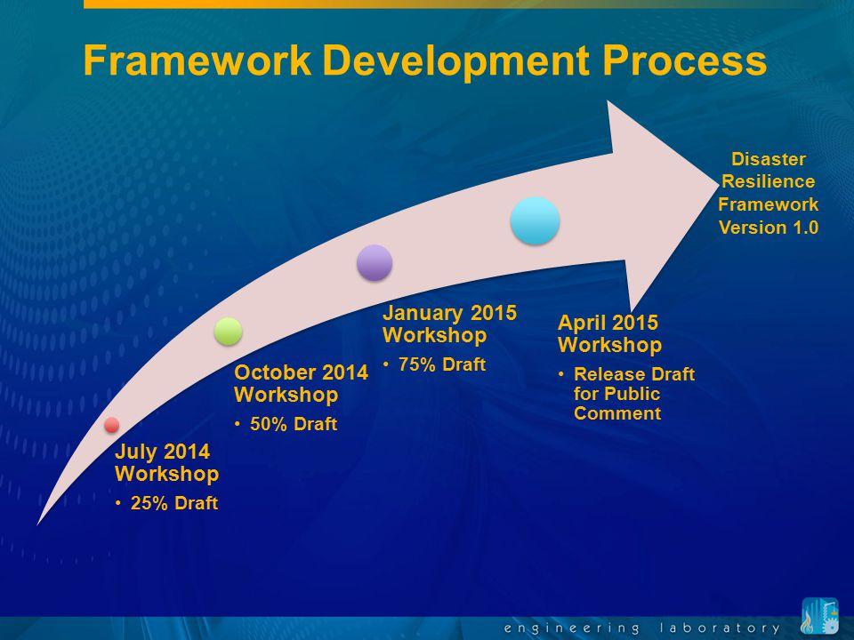 Framework Development Process July 2014 Workshop 25% Draft October 2014 Workshop 50% Draft January 2015 Workshop 75% Draft April 2015 Workshop Release