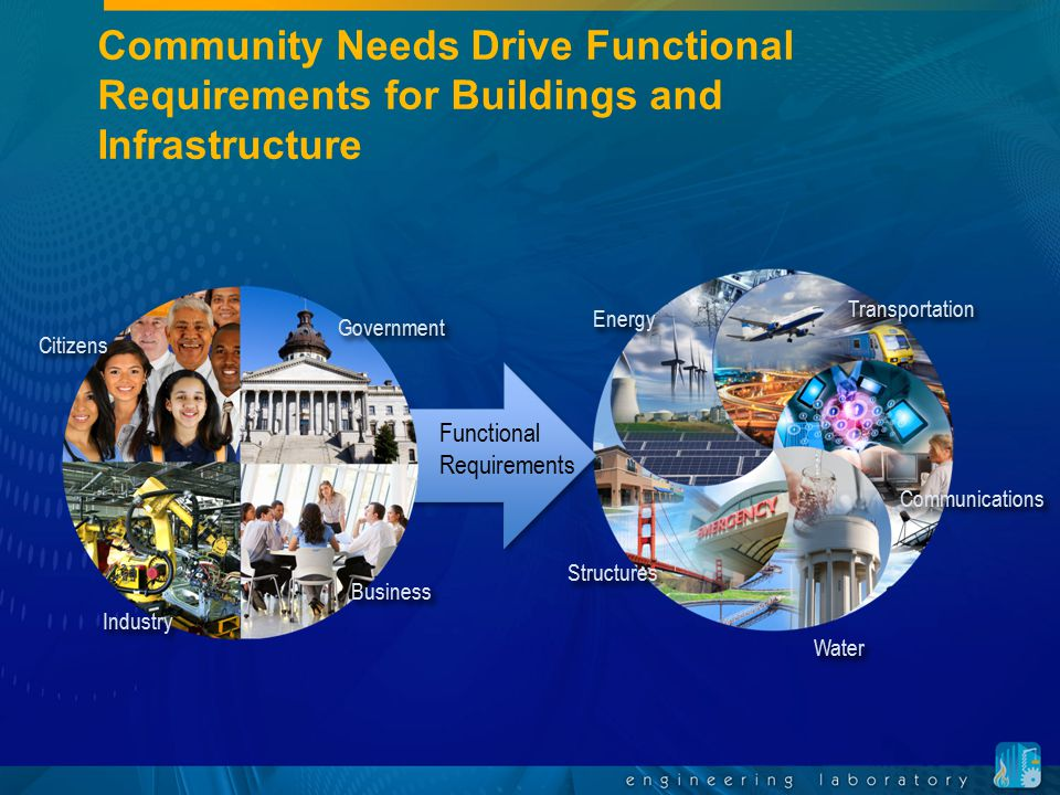 Community Resilience for the Built Environment Performance Goals Mitigation Response Recovery Natural hazards Manmade hazards Degradation Climate change