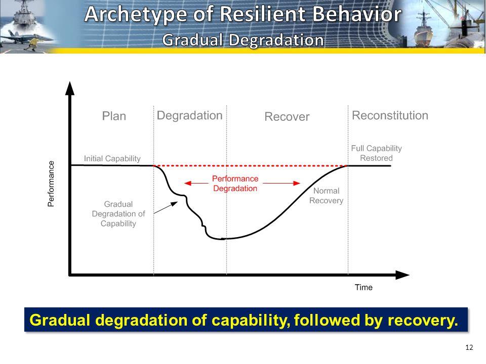 12 Gradual degradation of capability, followed by recovery.