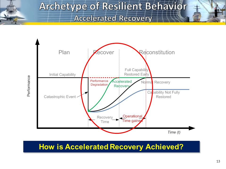 13 How is Accelerated Recovery Achieved