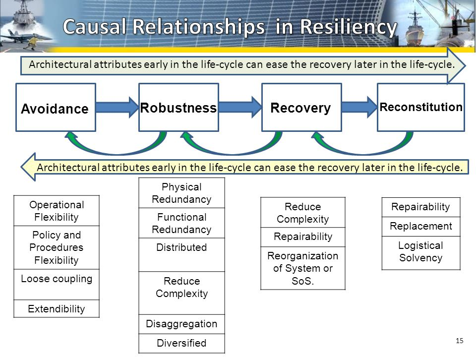 15 Avoidance RobustnessRecovery Reconstitution Operational Flexibility Policy and Procedures Flexibility Loose coupling Extendibility Physical Redundancy Functional Redundancy Distributed Reduce Complexity Disaggregation Diversified Reduce Complexity Repairability Reorganization of System or SoS.