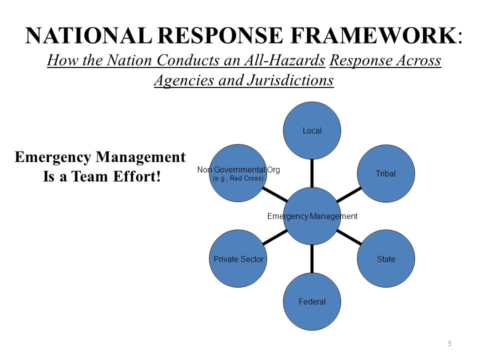 NATIONAL RESPONSE FRAMEWORK: How the Nation Conducts an All-Hazards Response Across Agencies and Jurisdictions Emergency Management Is a Team Effort.