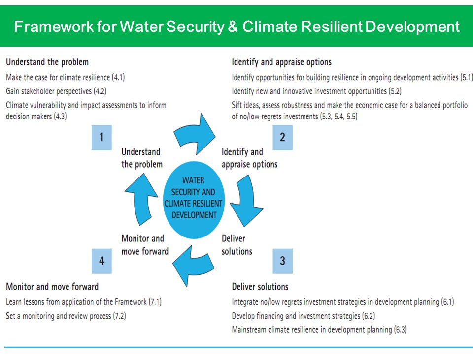 Framework for Water Security & Climate Resilient Development