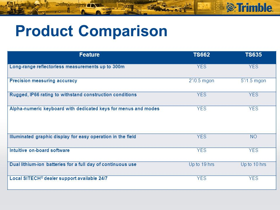 """Product Comparison FeatureTS662TS635 Long-range reflectorless measurements up to 300mYES Precision measuring accuracy2""""/0.5 mgon5""""/1.5 mgon Rugged, IP"""