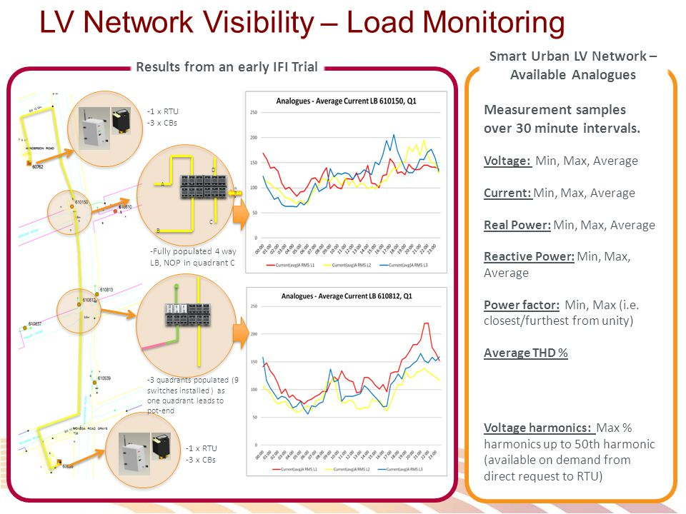 LV Network Visibility – Load Monitoring A B C D NOPNOP NOPNOP -1 x RTU -3 x CBs -1 x RTU -3 x CBs -Fully populated 4 way LB, NOP in quadrant C -3 quadrants populated (9 switches installed ) as one quadrant leads to pot-end Results from an early IFI Trial Smart Urban LV Network – Available Analogues Measurement samples over 30 minute intervals.