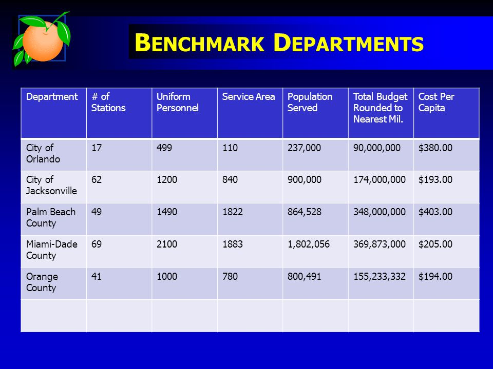 B ENCHMARK D EPARTMENTS Department# of Stations Uniform Personnel Service AreaPopulation Served Total Budget Rounded to Nearest Mil.