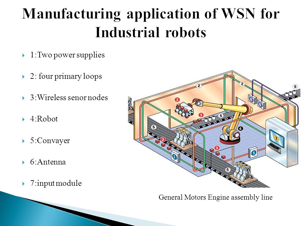  1:Two power supplies  2: four primary loops  3:Wireless senor nodes  4:Robot  5:Convayer  6:Antenna  7:input module General Motors Engine assembly line