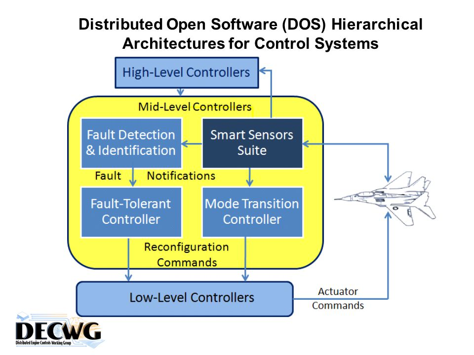 Distributed Open Software (DOS) Hierarchical Architectures for Control Systems