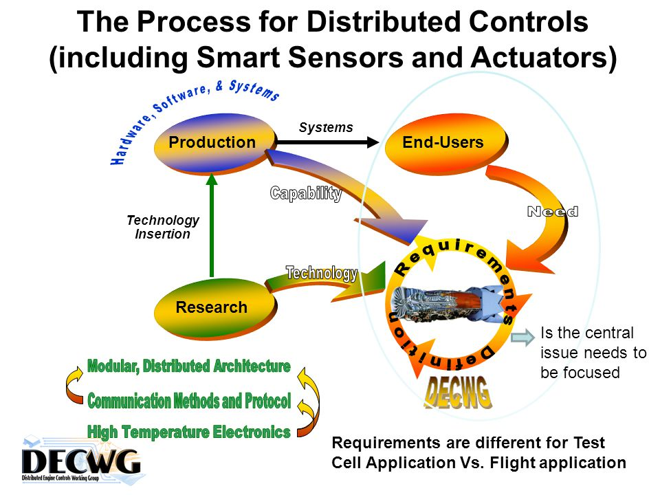 The Process for Distributed Controls (including Smart Sensors and Actuators) Technology Insertion Systems End-UsersProduction Research Is the central issue needs to be focused Requirements are different for Test Cell Application Vs.